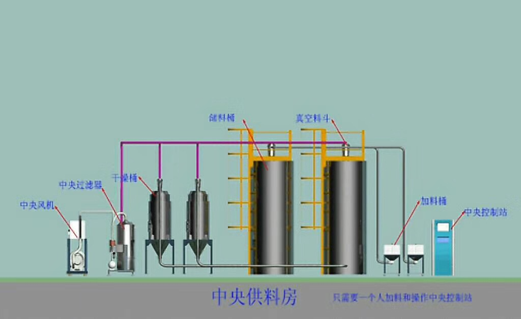 Central feeding system,Centralized feeding system,Central conveyor system ,Centralized conveyor system