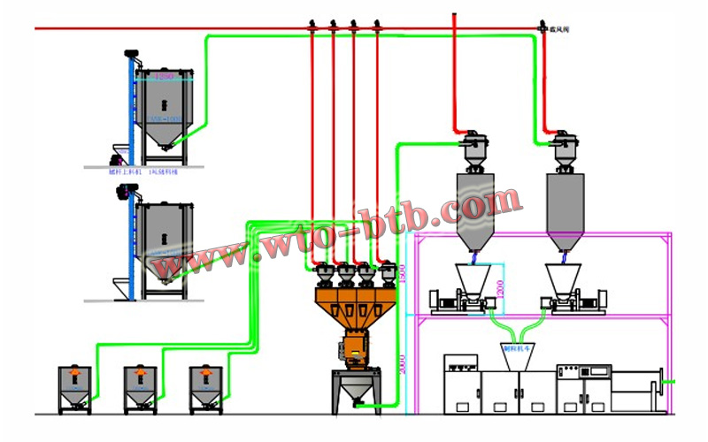 Central feeding system,centralized conveying system
