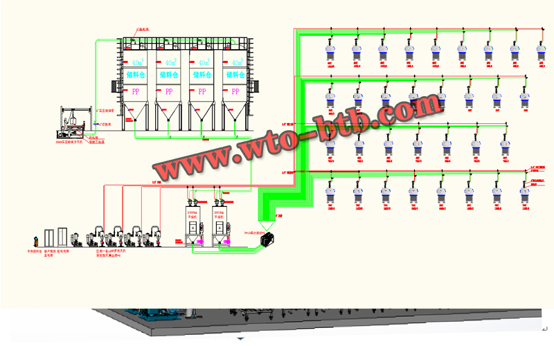 Central feeding system,central conveying system